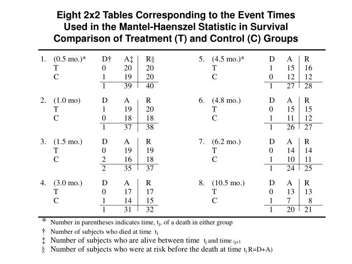 Eight 2x2 Tables Corresponding to the Event Times