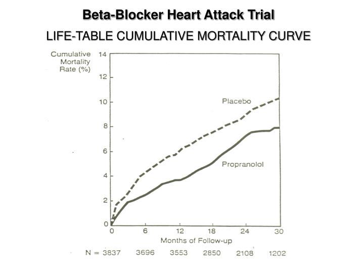 Beta-Blocker Heart Attack Trial