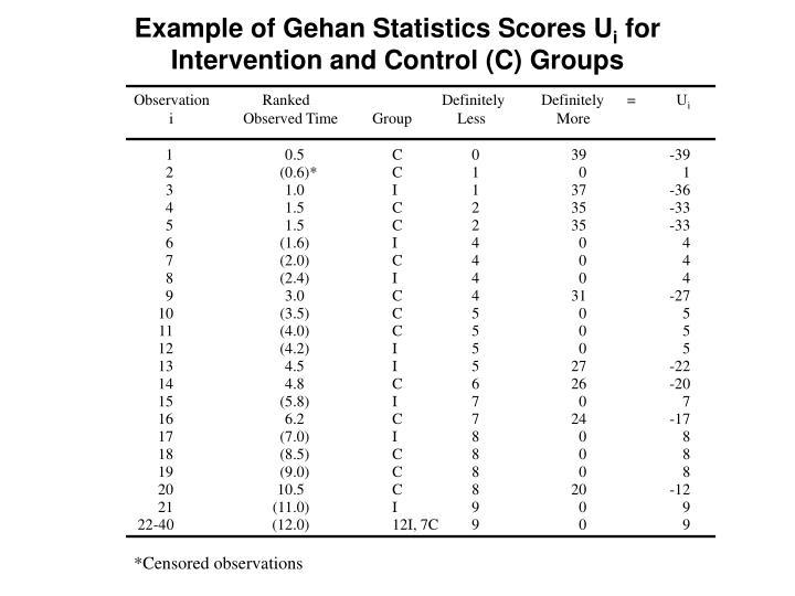 Example of Gehan Statistics Scores U