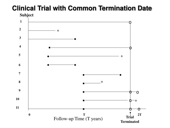 Clinical Trial with Common Termination Date