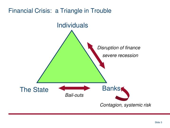 Financial Crisis:  a Triangle in Trouble