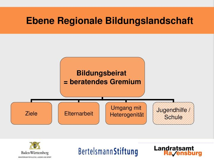 Ebene Regionale Bildungslandschaft