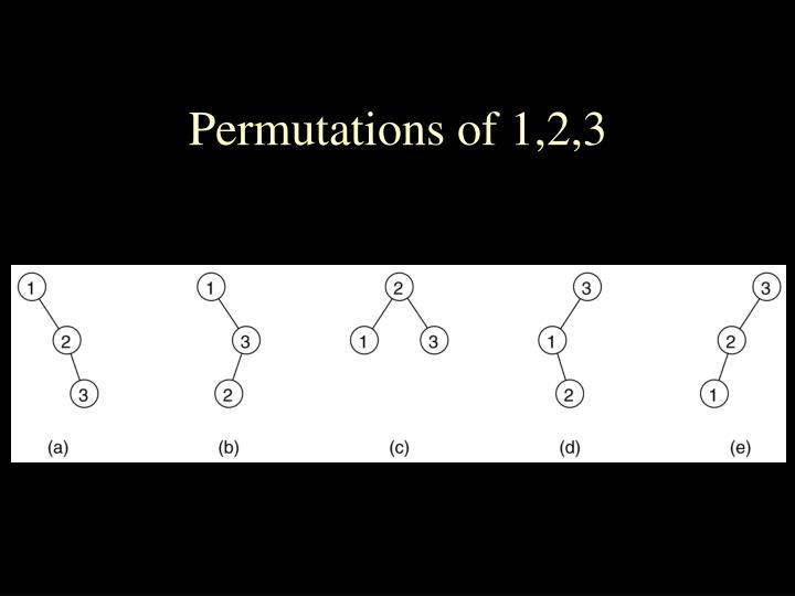 Permutations of 1,2,3