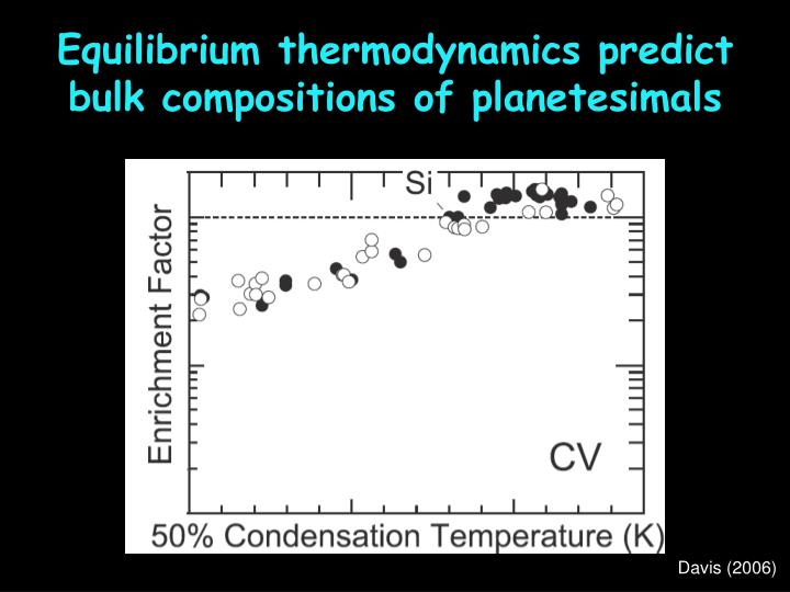 Equilibrium thermodynamics predict bulk compositions of planetesimals