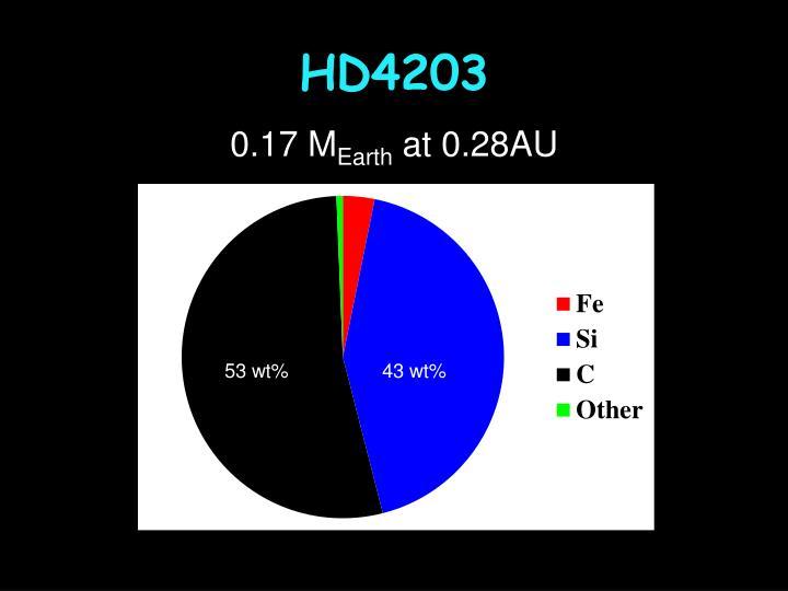 HD4203
