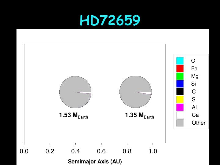 HD72659