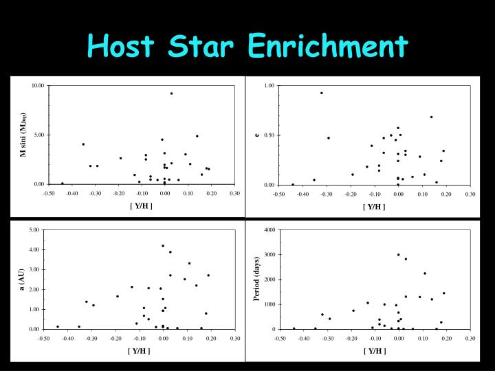 Host Star Enrichment