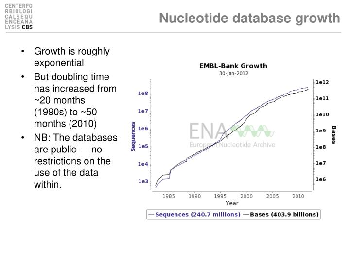 Nucleotide database growth