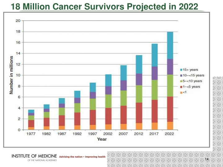 18 Million Cancer Survivors Projected in 2022