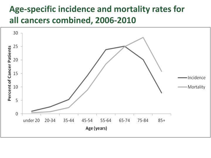 Age-specific incidence and mortality rates for all cancers combined, 2006-2010