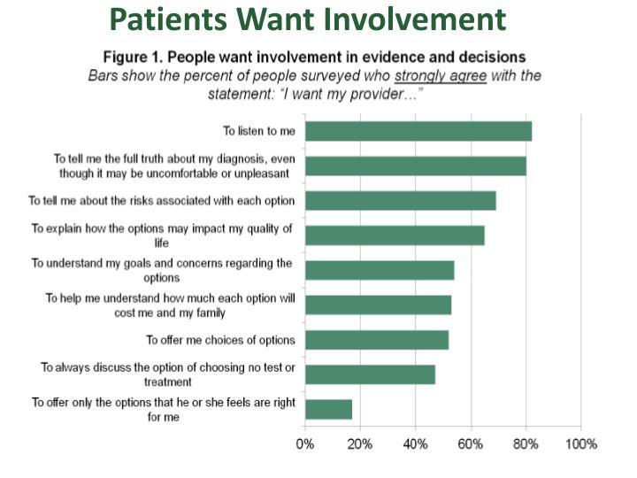 Patients Want Involvement