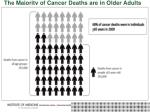 the majority of cancer deaths are in older adults