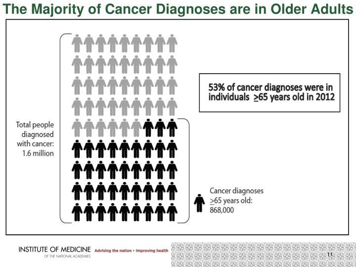 The Majority of Cancer Diagnoses are in Older Adults