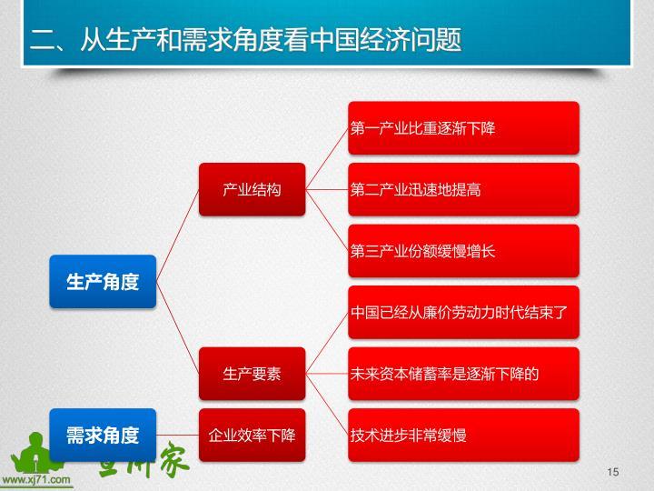 二、从生产和需求角度看中国经济问题