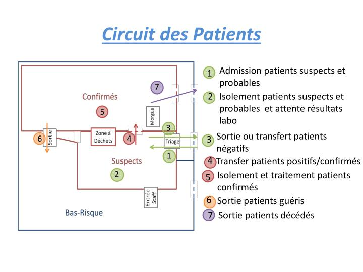 Circuit des Patients