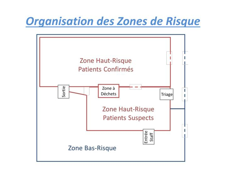 Organisation des Zones de Risque