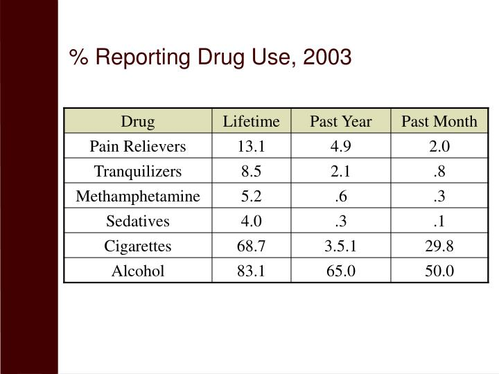 % Reporting Drug Use, 2003