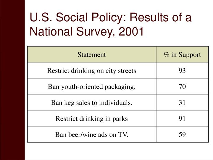 U.S. Social Policy: Results of a National Survey, 2001