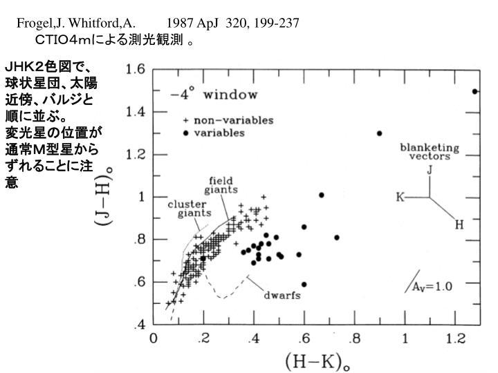 Frogel,J. Whitford,A.1987 ApJ  320, 199-237