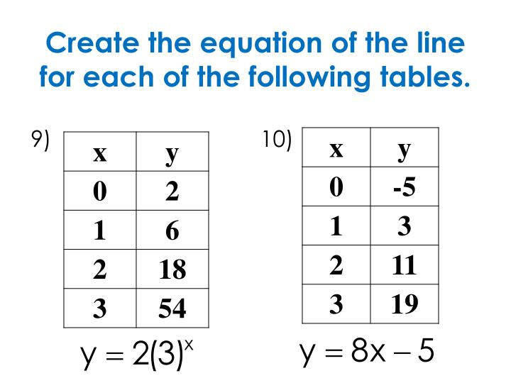 Create the equation of the line for each of the following tables.