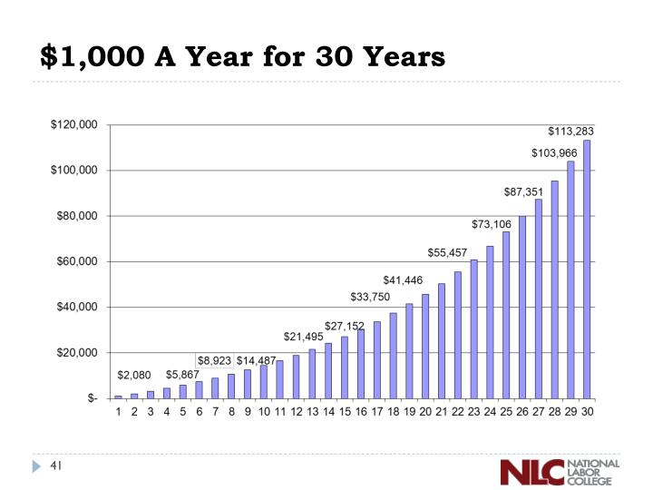 $1,000 A Year for 30 Years