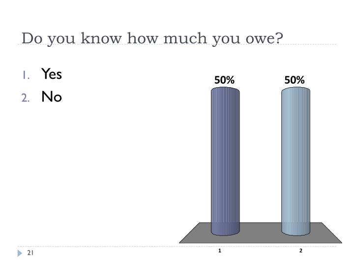 Do you know how much you owe?