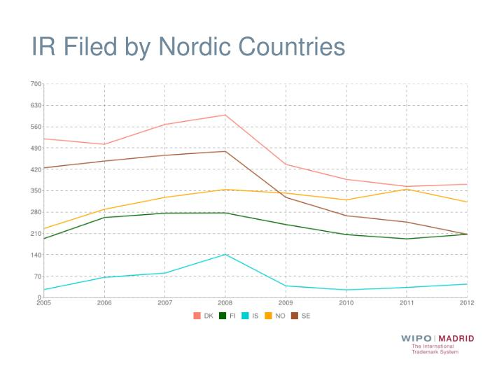 IR Filed by Nordic Countries