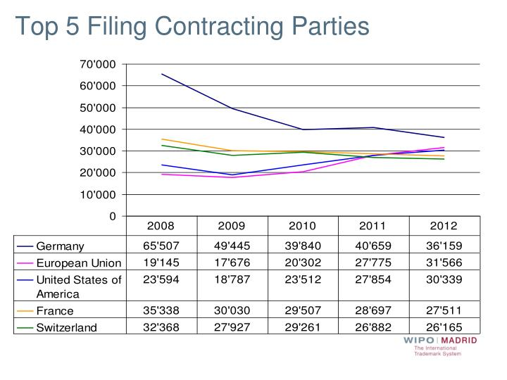 Top 5 Filing Contracting Parties