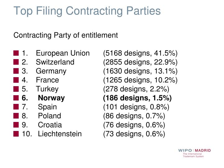 Top Filing Contracting Parties