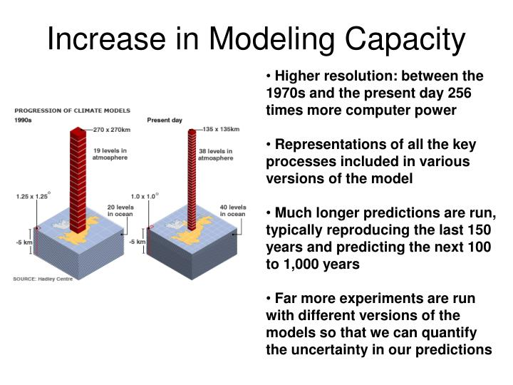 Increase in Modeling Capacity