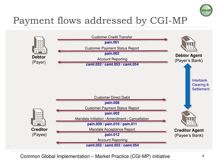 Payment flows addressed by CGI-MP