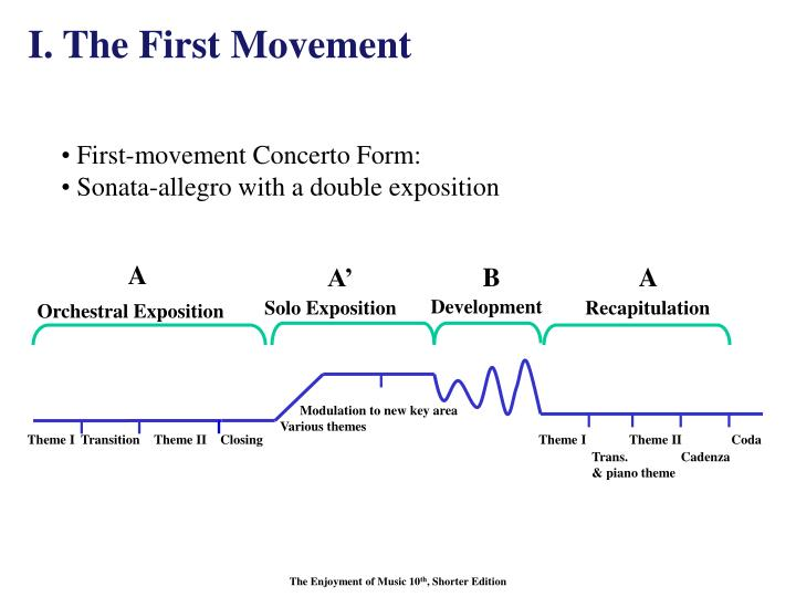 I. The First Movement