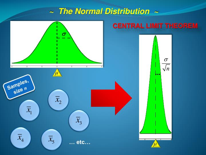 ~  The Normal Distribution  ~