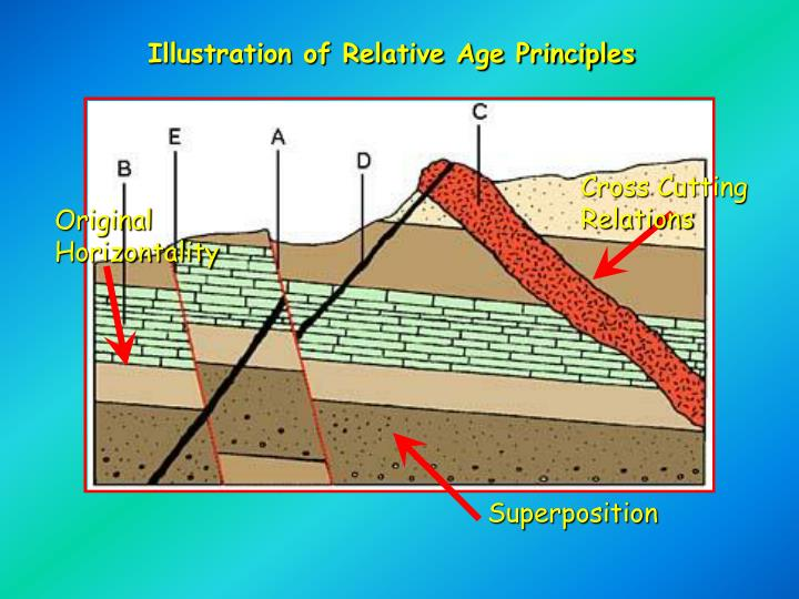 Illustration of Relative Age Principles