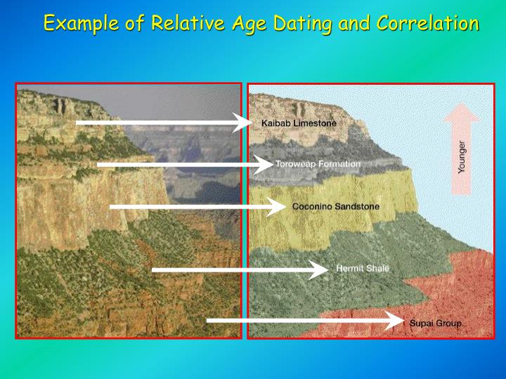 Example of Relative Age Dating and Correlation