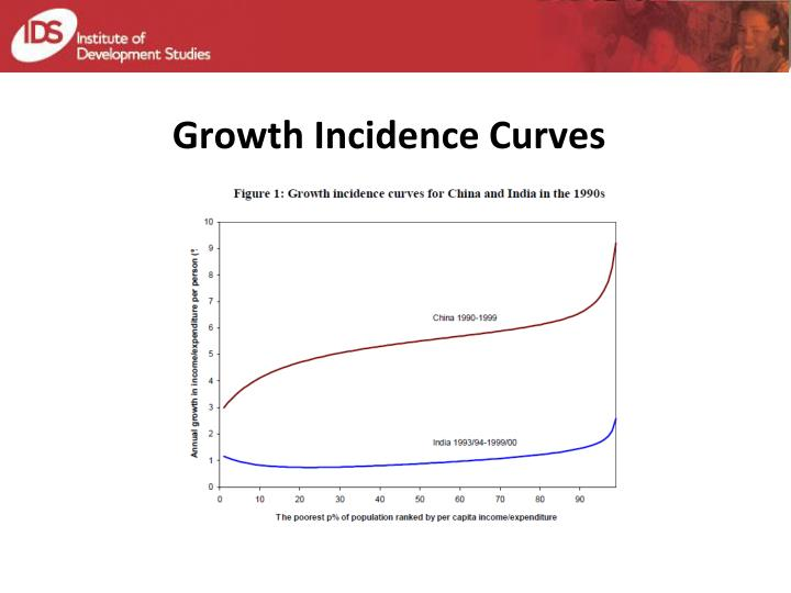 Growth Incidence Curves