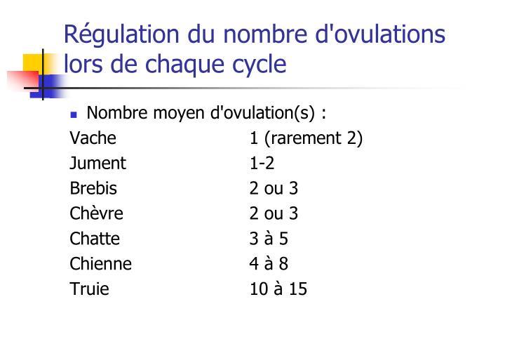 Régulation du nombre d'ovulations lors de chaque cycle