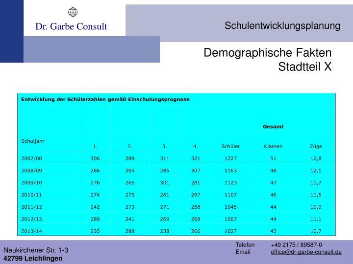 Demographische Fakten