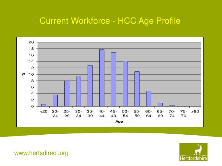 Current Workforce - HCC Age Profile