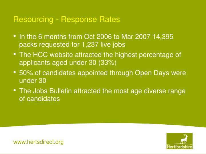 Resourcing - Response Rates