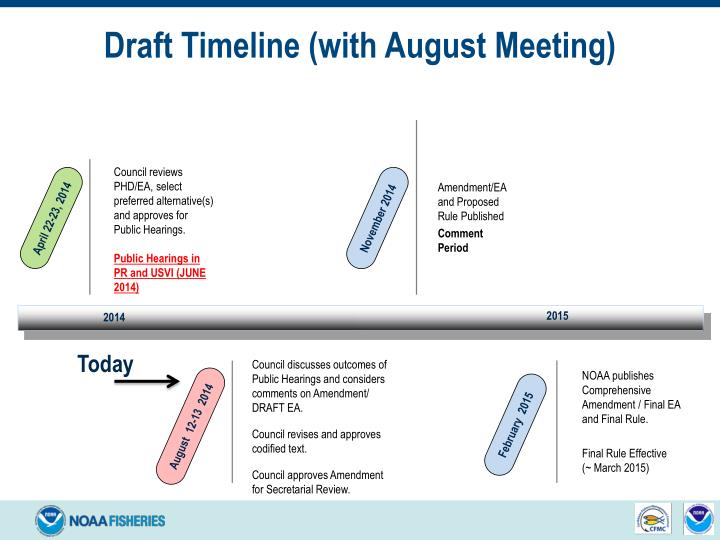 Draft Timeline (with August Meeting)