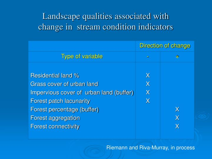 Landscape qualities associated with