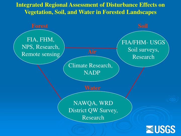 Integrated Regional Assessment of Disturbance Effects on Vegetation, Soil, and Water in Forested Landscapes
