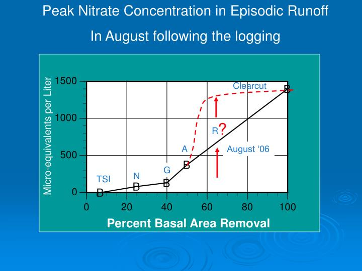 Peak Nitrate Concentration in Episodic Runoff