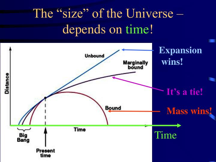 "The ""size"" of the Universe –"