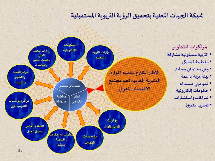 شبكة الجهات المعنية بتحقيق الرؤية التربوية المستقبلية