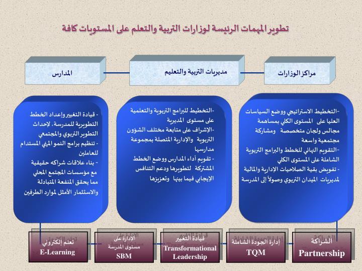 تطوير المهمات الرئيسة لوزارات التربية والتعلم على المستويات كافة
