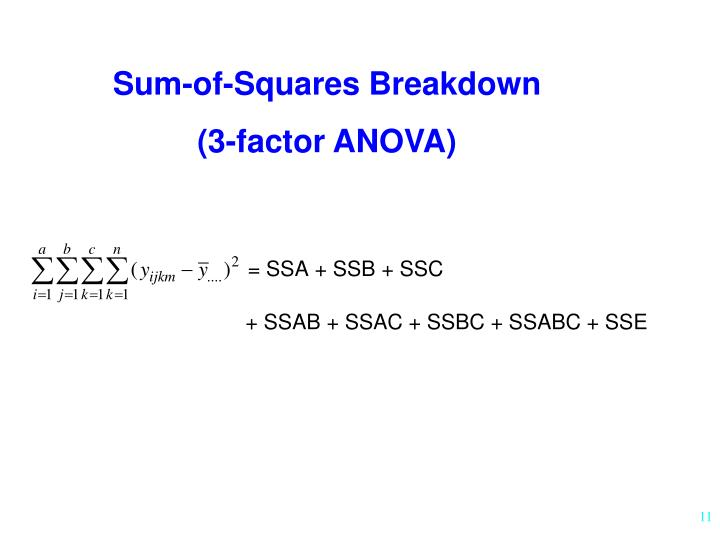 Sum-of-Squares Breakdown
