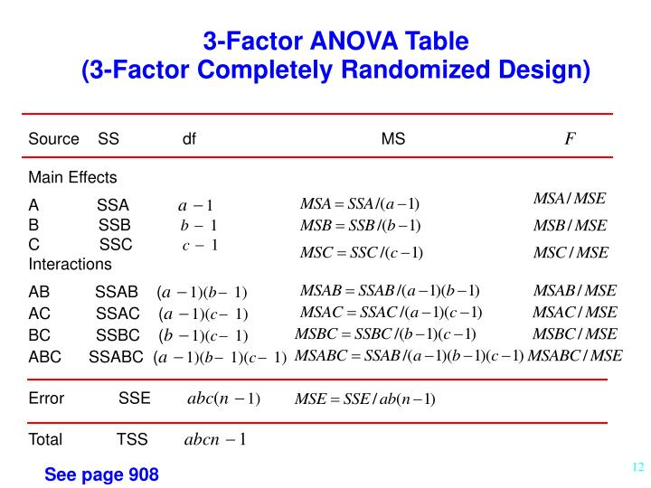 3-Factor ANOVA Table