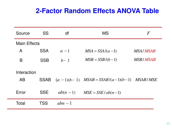 2-Factor Random Effects ANOVA Table